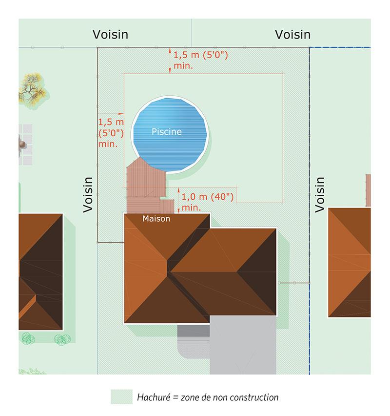 Une illustration montrant les distances à respecter entre la piscine, les limites de terrain et les bâtiments.