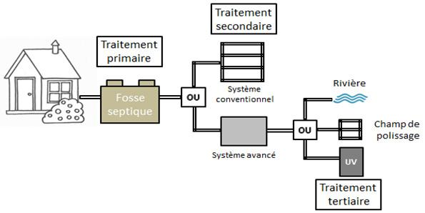 Schéma de fonctionnement d'une installation septique.